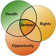 Health, Rights, Opportunity